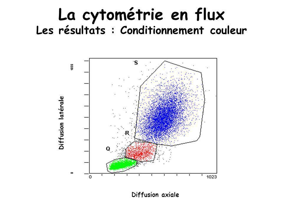 La cytométrie en flux Les résultats : Conditionnement couleur Diffusion latérale Diffusion axiale Diffusion latérale Diffusion axiale