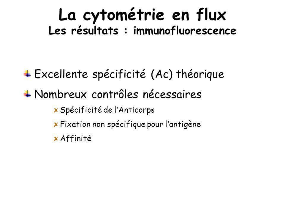La cytométrie en flux Les résultats : immunofluorescence Excellente spécificité (Ac) théorique Nombreux contrôles nécessaires Spécificité de lAnticorp