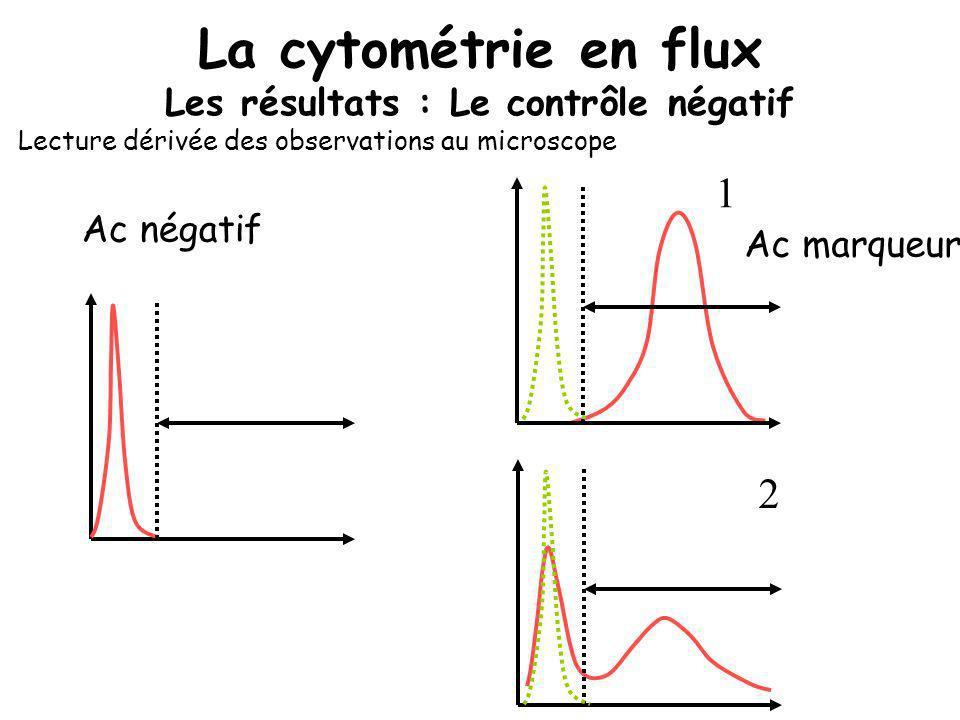 La cytométrie en flux Les résultats : Le contrôle négatif Ac négatif Ac marqueur 1 2 Lecture dérivée des observations au microscope