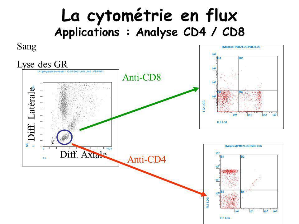 La cytométrie en flux Applications : Analyse CD4 / CD8 Diff. Latérale Diff. Axiale Anti-CD8 Anti-CD4 Sang Lyse des GR