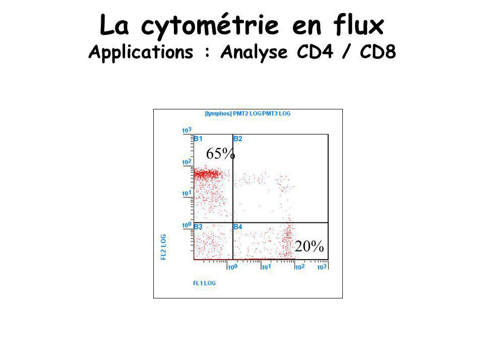 65% 20% La cytométrie en flux Applications : Analyse CD4 / CD8