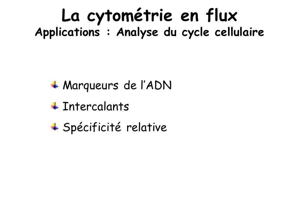 La cytométrie en flux Applications : Analyse du cycle cellulaire Marqueurs de lADN Intercalants Spécificité relative