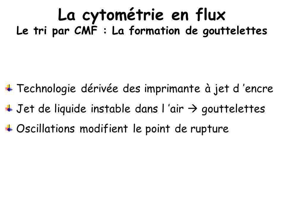 Technologie dérivée des imprimante à jet d encre Jet de liquide instable dans l air gouttelettes Oscillations modifient le point de rupture La cytomét