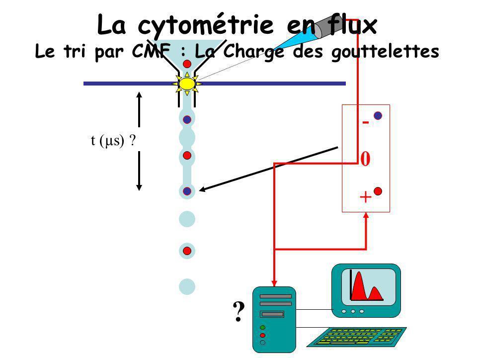 -0+-0+ t (µs) ? ? La cytométrie en flux Le tri par CMF : La Charge des gouttelettes
