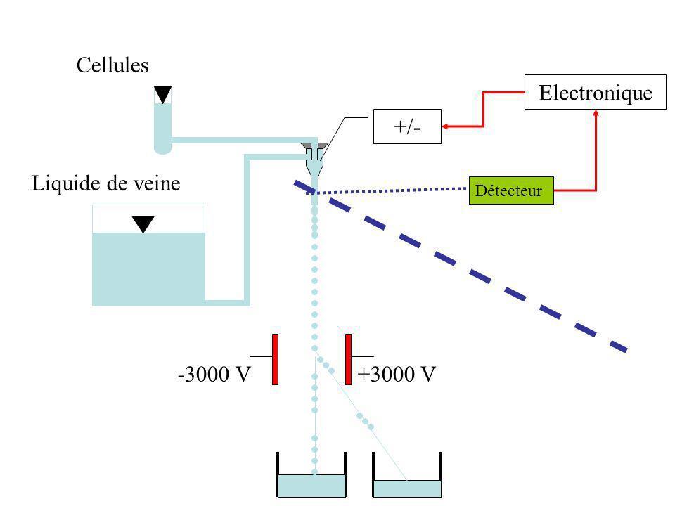 +3000 V-3000 V Cellules Liquide de veine +/- Electronique Détecteur