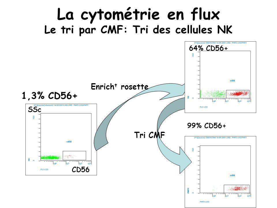 La cytométrie en flux Le tri par CMF: Tri des cellules NK 99% CD56+ 1,3% CD56+ CD56 SSc Enrich t rosette Tri CMF 64% CD56+