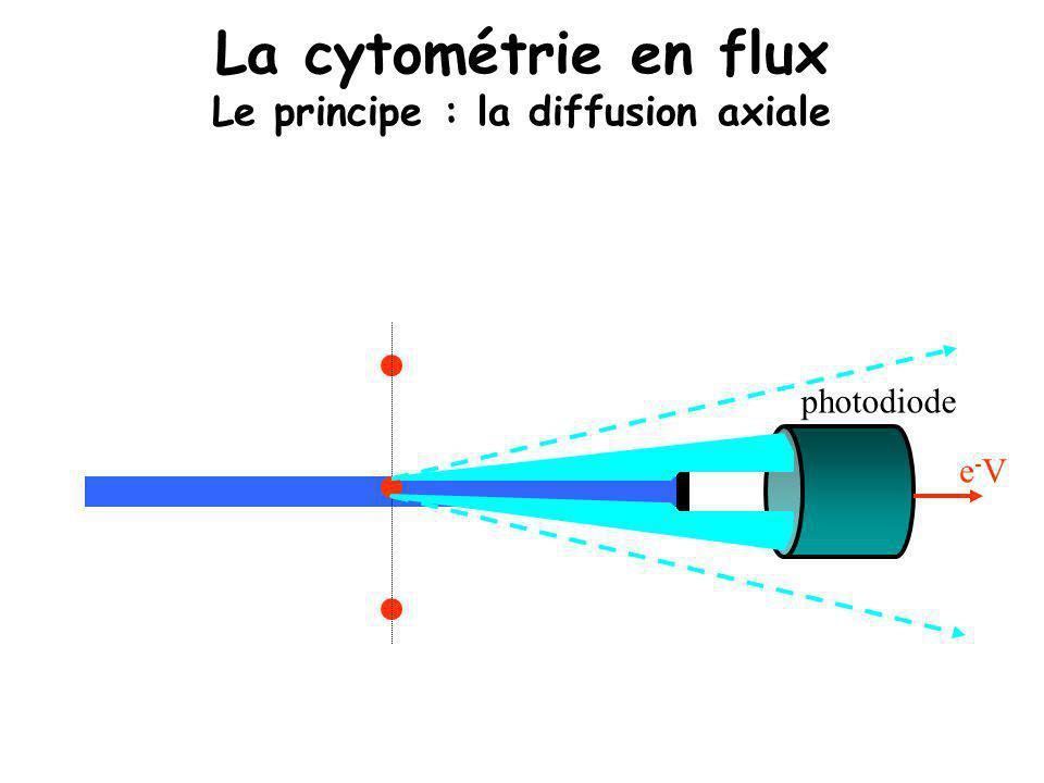 La cytométrie en flux Le principe : la diffusion axiale photodiode e-Ve-V