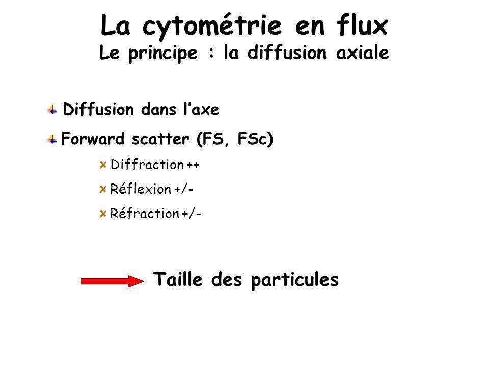 La cytométrie en flux Le principe : la diffusion axiale Diffusion dans laxe Forward scatter (FS, FSc) Diffraction ++ Réflexion +/- Réfraction +/- Tail