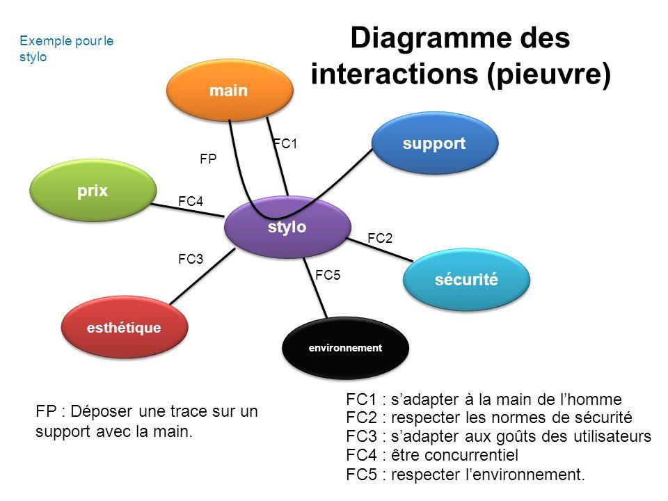 main stylo FP FC1 FC2 FC5 FC3 FC4 esthétique prix sécurité support Exemple pour le stylo FC2 : respecter les normes de sécurité FC1 : sadapter à la main de lhomme FC3 : sadapter aux goûts des utilisateurs FC4 : être concurrentiel FC5 : respecter lenvironnement.