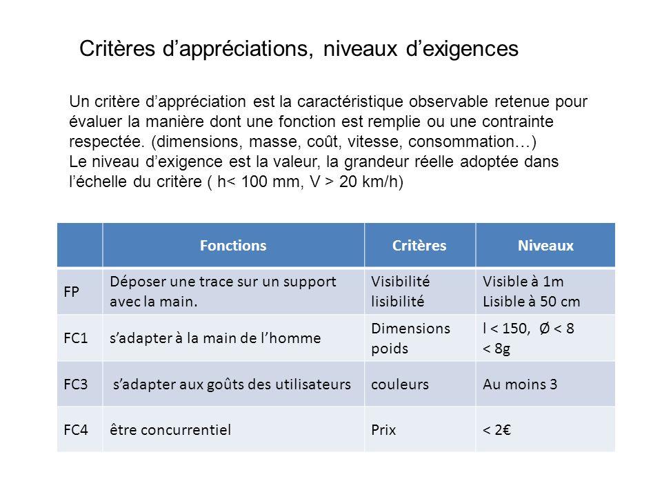 Critères dappréciations, niveaux dexigences Un critère dappréciation est la caractéristique observable retenue pour évaluer la manière dont une fonction est remplie ou une contrainte respectée.