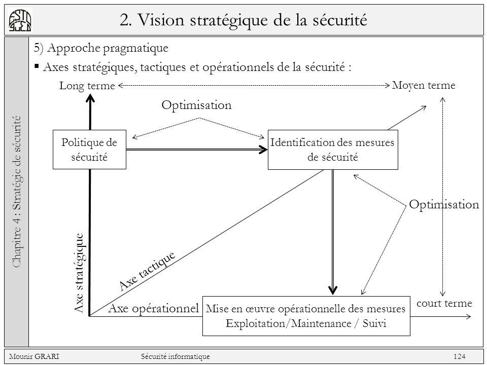 2. Vision stratégique de la sécurité 5) Approche pragmatique Axes stratégiques, tactiques et opérationnels de la sécurité : Chapitre 4 : Stratégie de