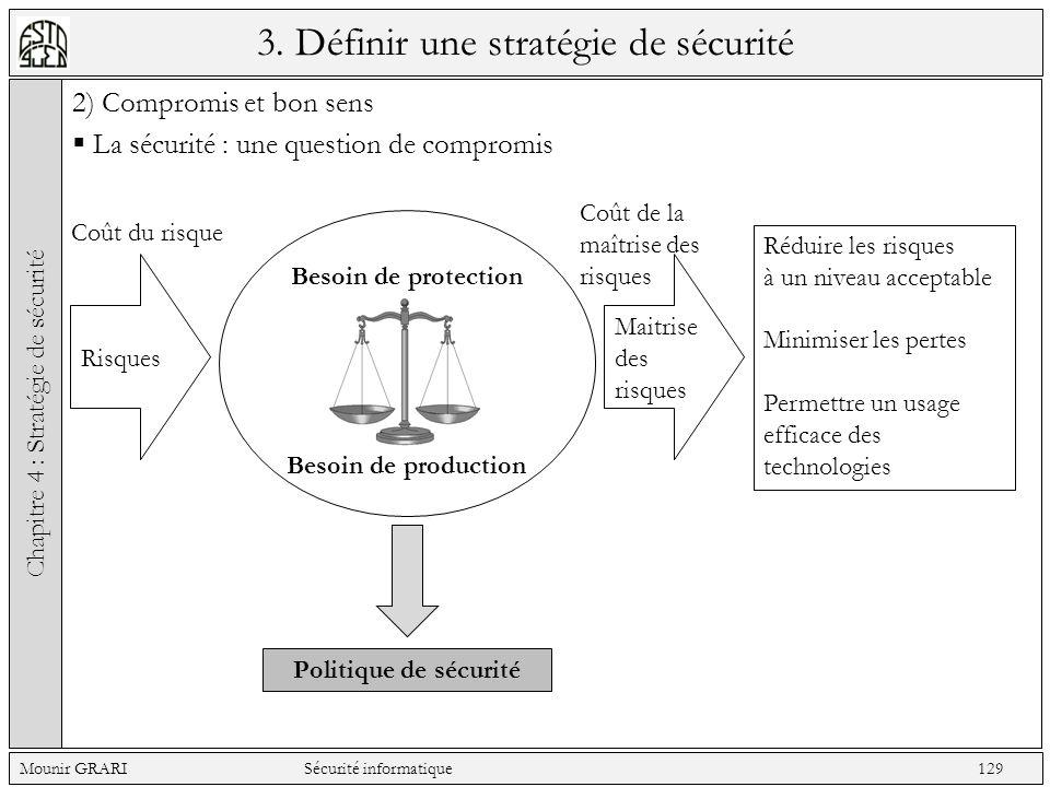 3. Définir une stratégie de sécurité 2) Compromis et bon sens La sécurité : une question de compromis Chapitre 4 : Stratégie de sécurité Mounir GRARI
