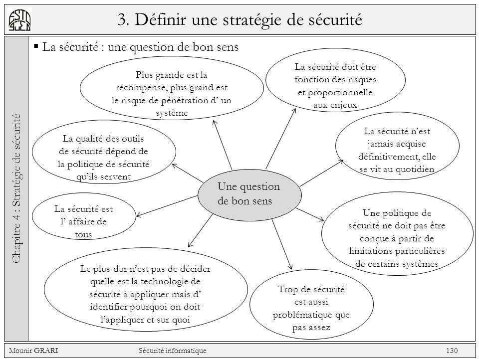 3. Définir une stratégie de sécurité La sécurité : une question de bon sens Chapitre 4 : Stratégie de sécurité Mounir GRARI Sécurité informatique 130