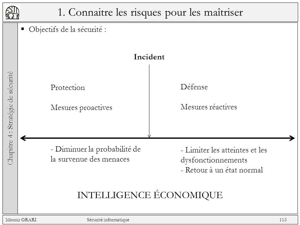 1. Connaitre les risques pour les maîtriser Objectifs de la sécurité : Chapitre 4 : Stratégie de sécurité Mounir GRARI Sécurité informatique 113 Incid