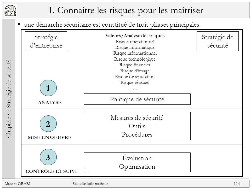 1. Connaitre les risques pour les maîtriser une démarche sécuritaire est constitué de trois phases principales. Chapitre 4 : Stratégie de sécurité Mou