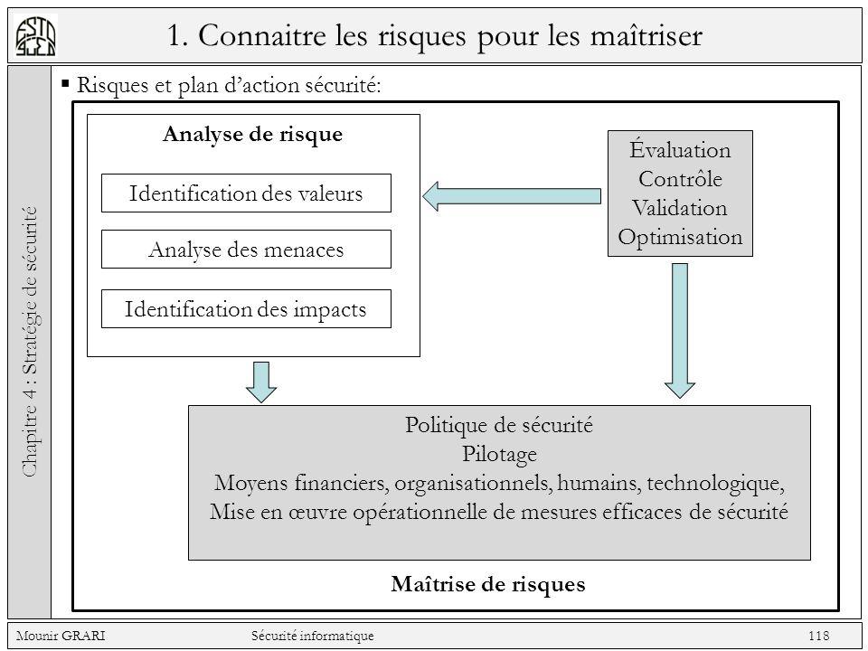 1. Connaitre les risques pour les maîtriser Risques et plan daction sécurité: Chapitre 4 : Stratégie de sécurité Mounir GRARI Sécurité informatique 11