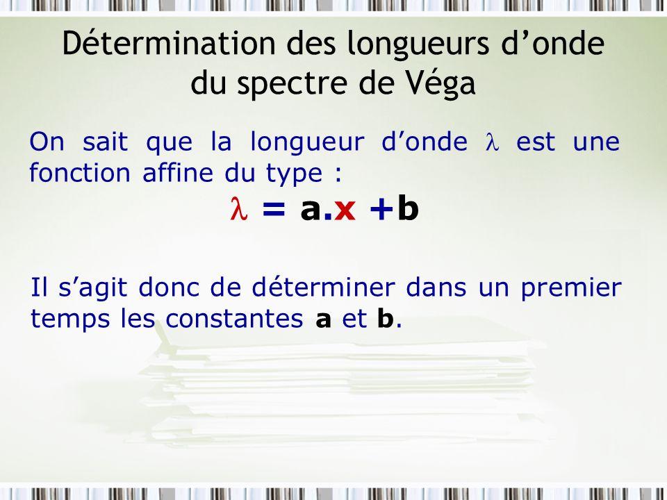 Détermination des longueurs donde du spectre de Véga On sait que la longueur donde est une fonction affine du type : = a.x +b Il sagit donc de détermi