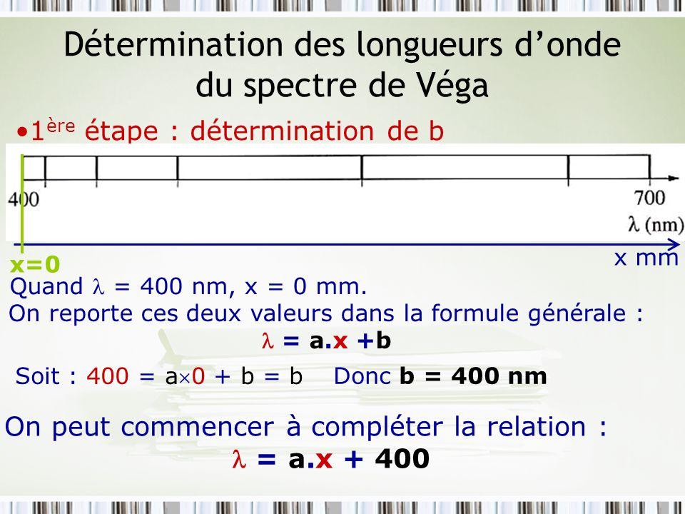 Détermination des longueurs donde du spectre de Véga 1 ère étape : détermination de b x mm x=0 Quand = 400 nm, x = 0 mm. On reporte ces deux valeurs d