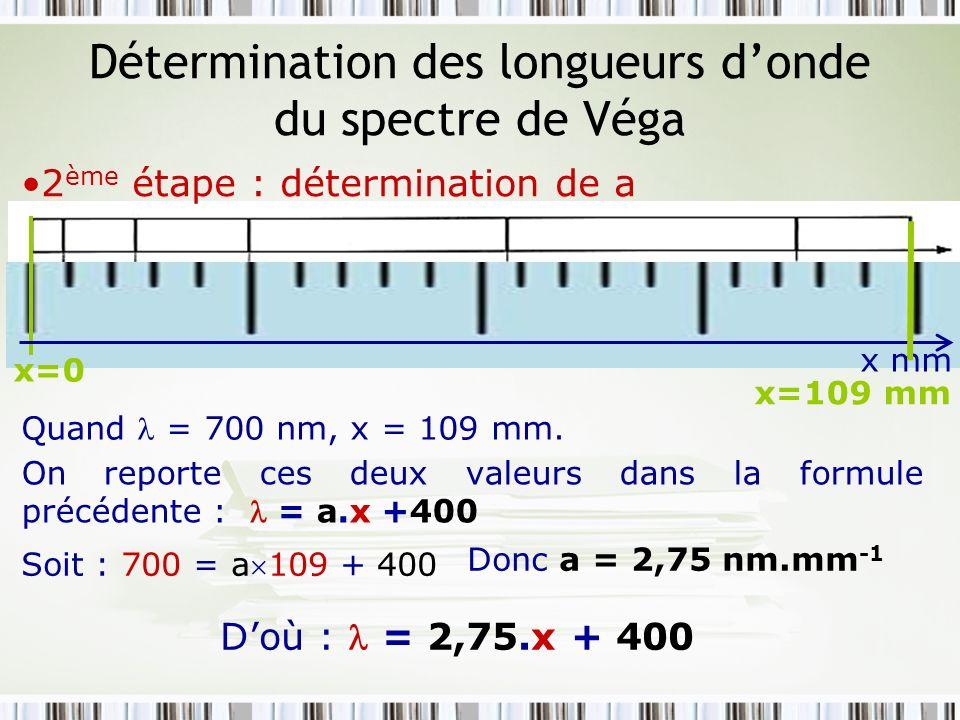 Détermination des longueurs donde du spectre de Véga 3 ème étape : détermination des x mm x=4 mm = 2,75.x + 400 Raie x (en mm)413275995 (en nm) 411436474562661 x=13 mmx=27 mmx=59 mmx=95 mm