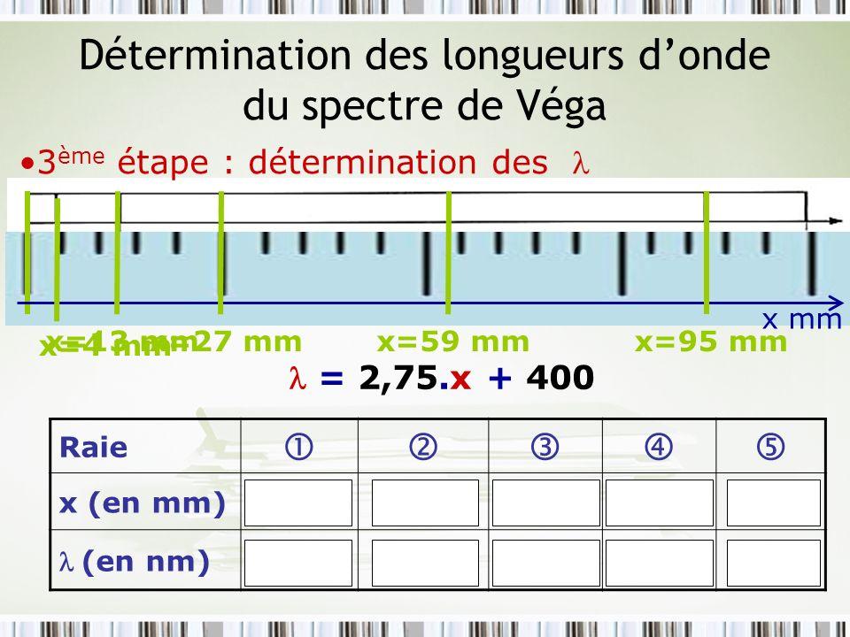 Détermination des longueurs donde du spectre de Véga 3 ème étape : détermination des x mm x=4 mm = 2,75.x + 400 Raie x (en mm)413275995 (en nm) 411436