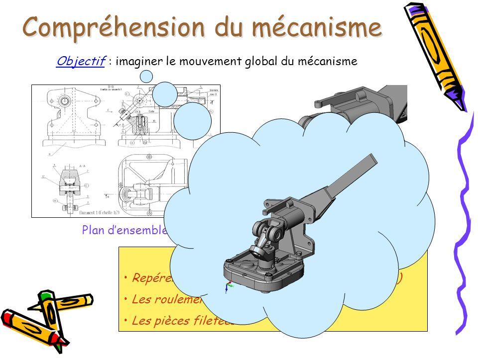 Plan densembleVue 3D Idées Repérer les pièces de frottement (coussinets,…) Les roulements, les butées Les pièces filetées Et/Ou Compréhension du mécan