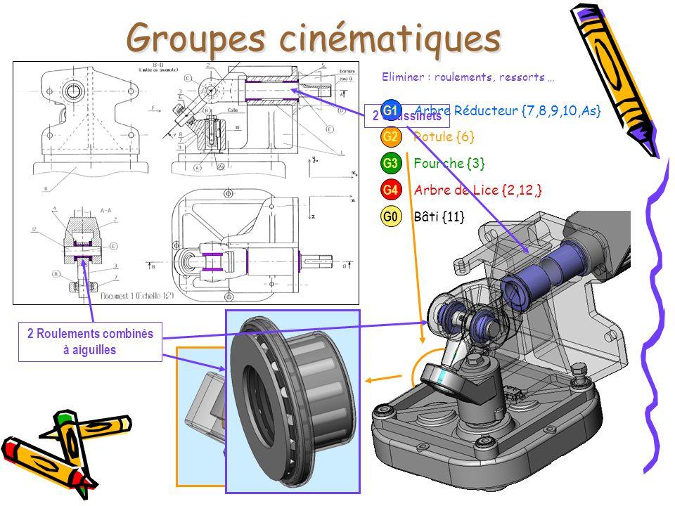 Bâti {11} Groupes cinématiques Arbre Réducteur {7,8,9,10,As} Eliminer : roulements, ressorts … Rotule {6} Fourche {3} Arbre de Lice {2,12,} 2 Coussine