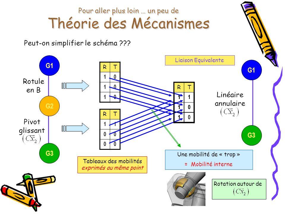 Pour aller plus loin … un peu de Théorie des Mécanismes Peut-on simplifier le schéma ??? G2G3G1 Rotule en B Pivot glissant RT 10 10 10 RT 11 00 00 Tab