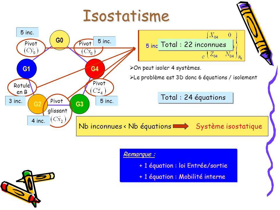 Isostatisme G2G3G4G0G1 Pivot glissant Rotule en B Pivot 5 inconnues :3 inconnues :4 inconnues :5 inconnues : 5 inc. 3 inc. 4 inc. 5 inc. Total : 22 in