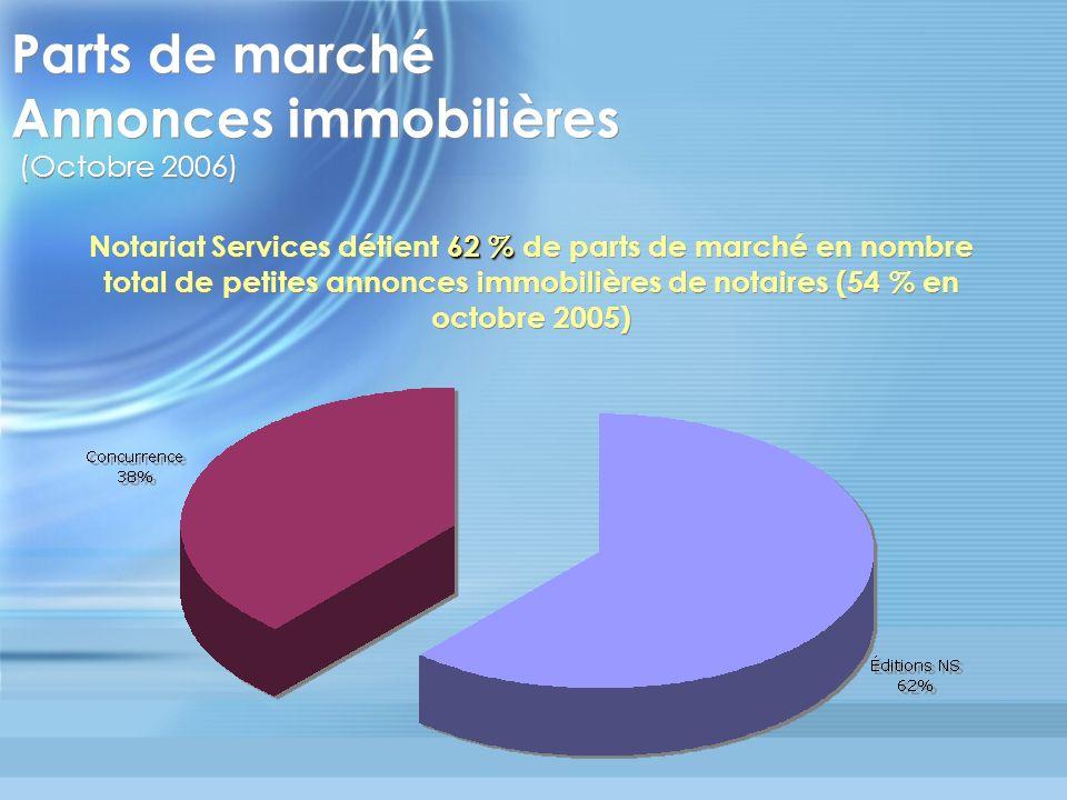 Parts de marché Annonces immobilières (Octobre 2006) 62 % Notariat Services détient 62 % de parts de marché en nombre total de petites annonces immobi