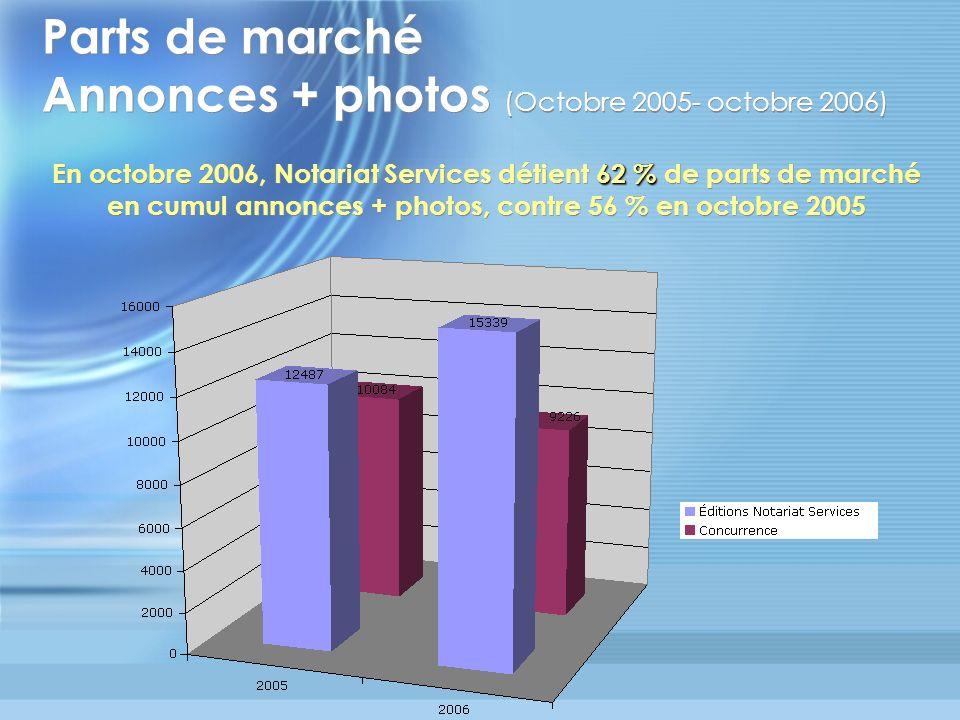 Parts de marché Annonces + photos (Octobre 2005- octobre 2006) 62 % En octobre 2006, Notariat Services détient 62 % de parts de marché en cumul annonc