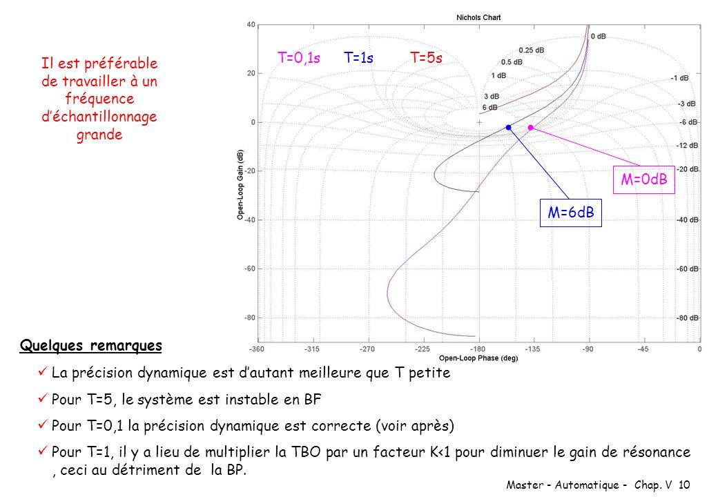 Master - Automatique - Chap. V 10 T=0,1sT=1sT=5s Quelques remarques La précision dynamique est dautant meilleure que T petite Pour T=5, le système est