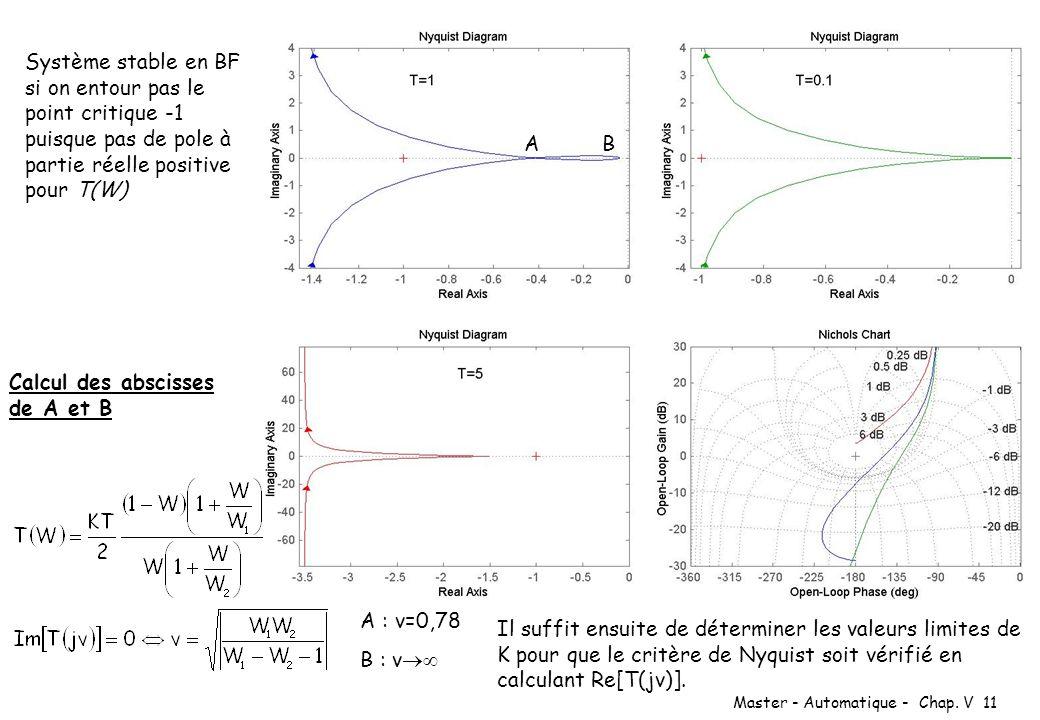 Master - Automatique - Chap. V 11 Système stable en BF si on entour pas le point critique -1 puisque pas de pole à partie réelle positive pour T(W) Ca