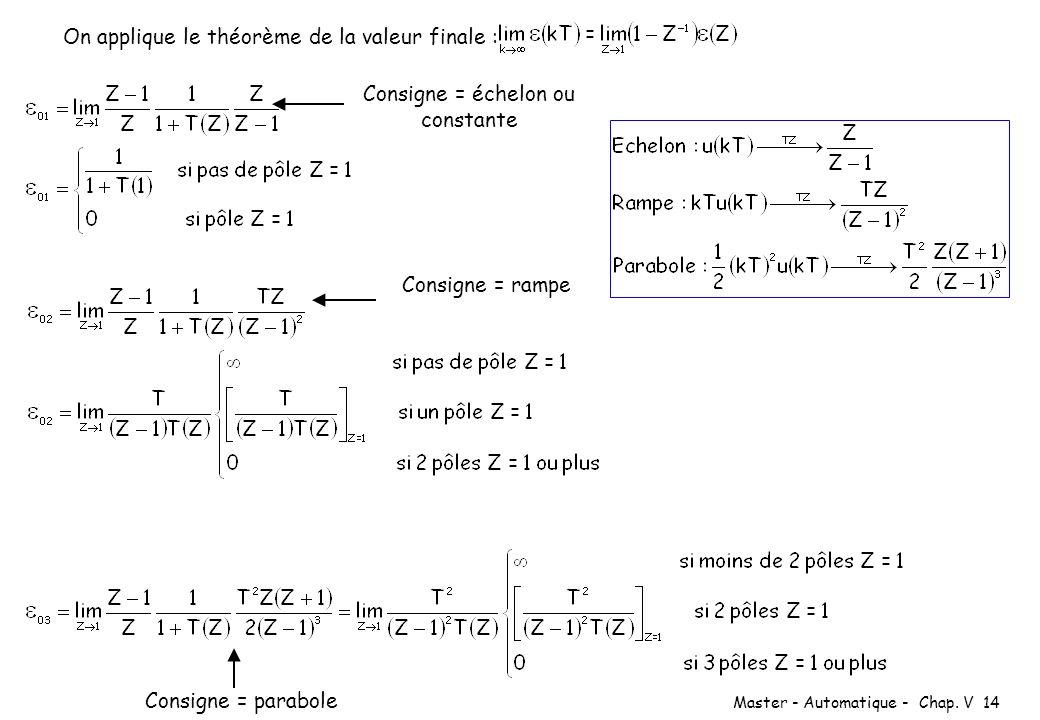 Master - Automatique - Chap. V 14 On applique le théorème de la valeur finale : Consigne = échelon ou constante Consigne = rampe Consigne = parabole