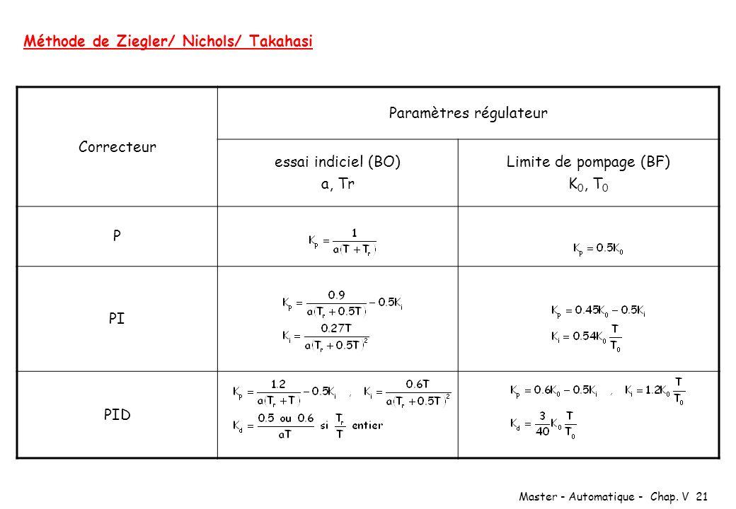 Master - Automatique - Chap. V 21 Méthode de Ziegler/ Nichols/ Takahasi Correcteur Paramètres régulateur essai indiciel (BO) a, Tr Limite de pompage (