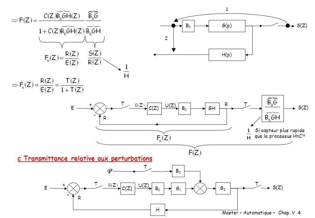Master - Automatique - Chap. V 4 G(p) S(Z) B0B0 H(p) 1 2 GH S(Z) C(Z) E - B0B0 + T U(Z) T Si capteur plus rapide que le processus H=C te c Transmittan