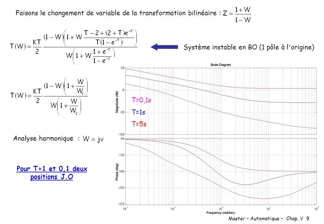 Master - Automatique - Chap. V 9 Faisons le changement de variable de la transformation bilinéaire : Système instable en BO (1 pôle à l'origine) Analy