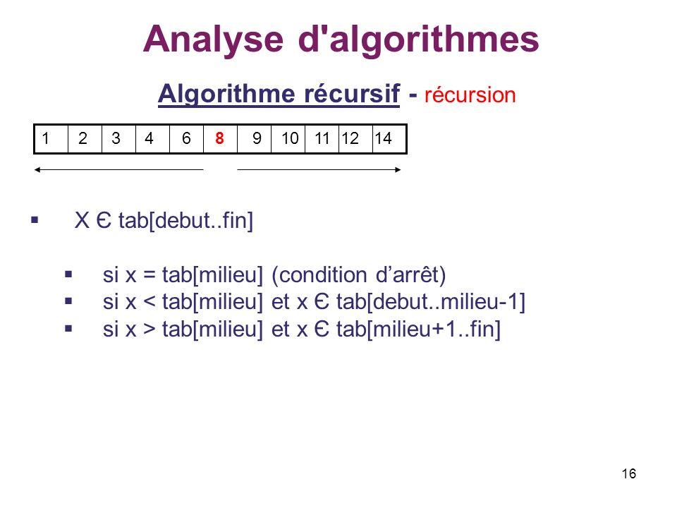 16 Analyse d'algorithmes Algorithme récursif - récursion X Є tab[debut..fin] si x = tab[milieu] (condition darrêt) si x < tab[milieu] et x Є tab[debut