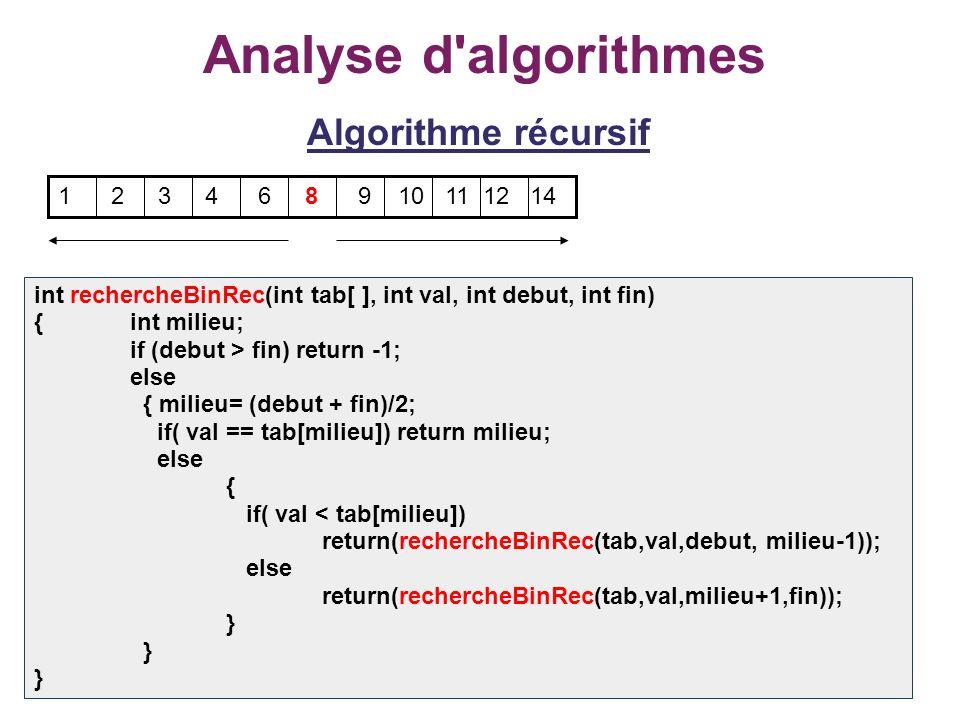 19 Analyse d'algorithmes Algorithme récursif 1 2 3 4 6 8 9 10 11 12 14 int rechercheBinRec(int tab[ ], int val, int debut, int fin) {int milieu; if (d