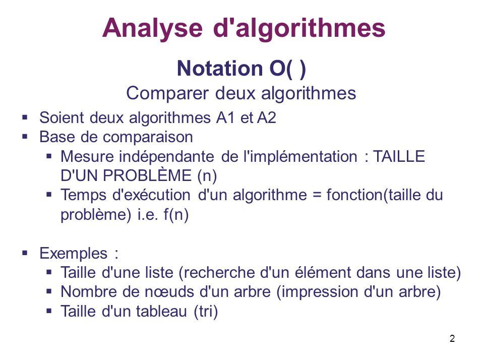 2 Analyse d'algorithmes Notation O( ) Comparer deux algorithmes Soient deux algorithmes A1 et A2 Base de comparaison Mesure indépendante de l'implémen