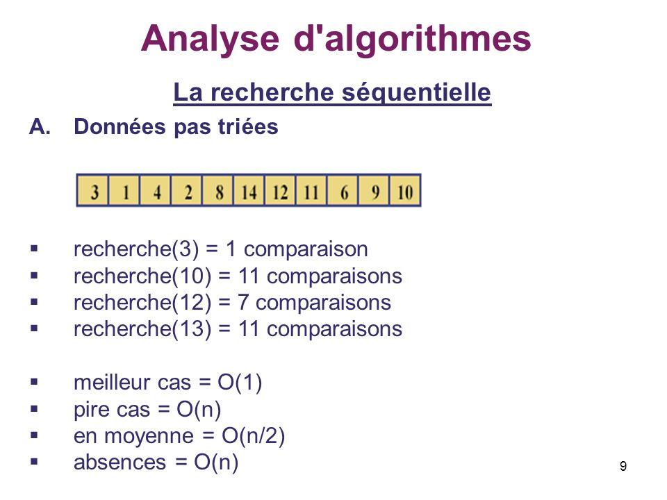 9 Analyse d'algorithmes La recherche séquentielle A.Données pas triées recherche(3) = 1 comparaison recherche(10) = 11 comparaisons recherche(12) = 7