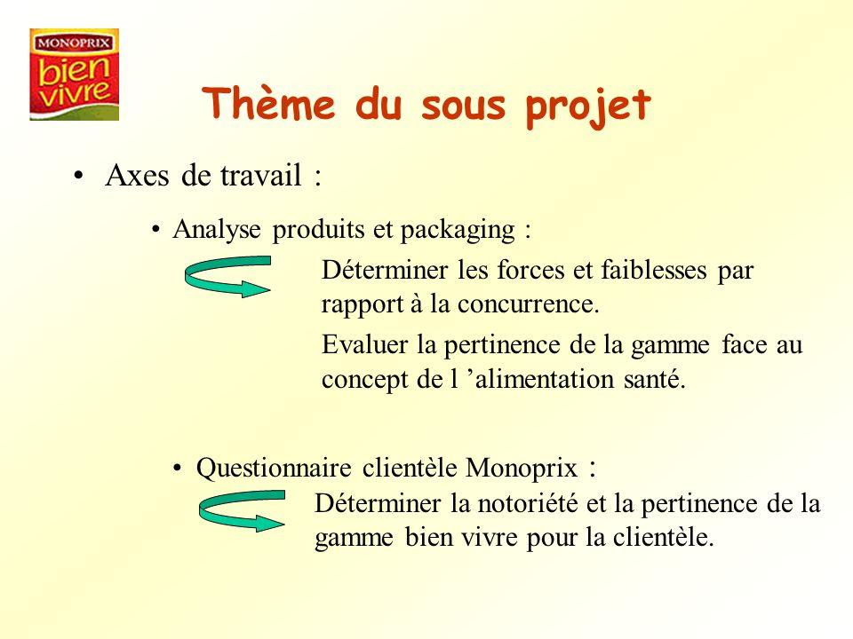 Thème du sous projet Axes de travail : Analyse produits et packaging : Déterminer les forces et faiblesses par rapport à la concurrence. Evaluer la pe