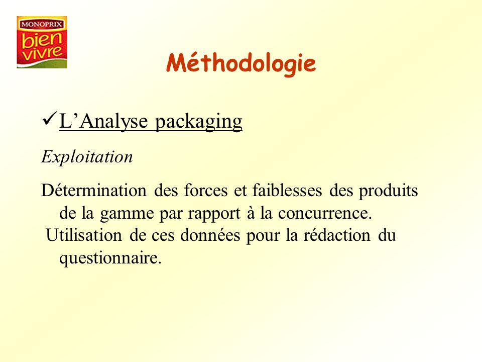 Méthodologie LAnalyse packaging Exploitation Détermination des forces et faiblesses des produits de la gamme par rapport à la concurrence. Utilisation