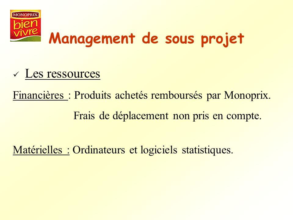 Management de sous projet Les ressources Financières : Produits achetés remboursés par Monoprix. Frais de déplacement non pris en compte. Matérielles