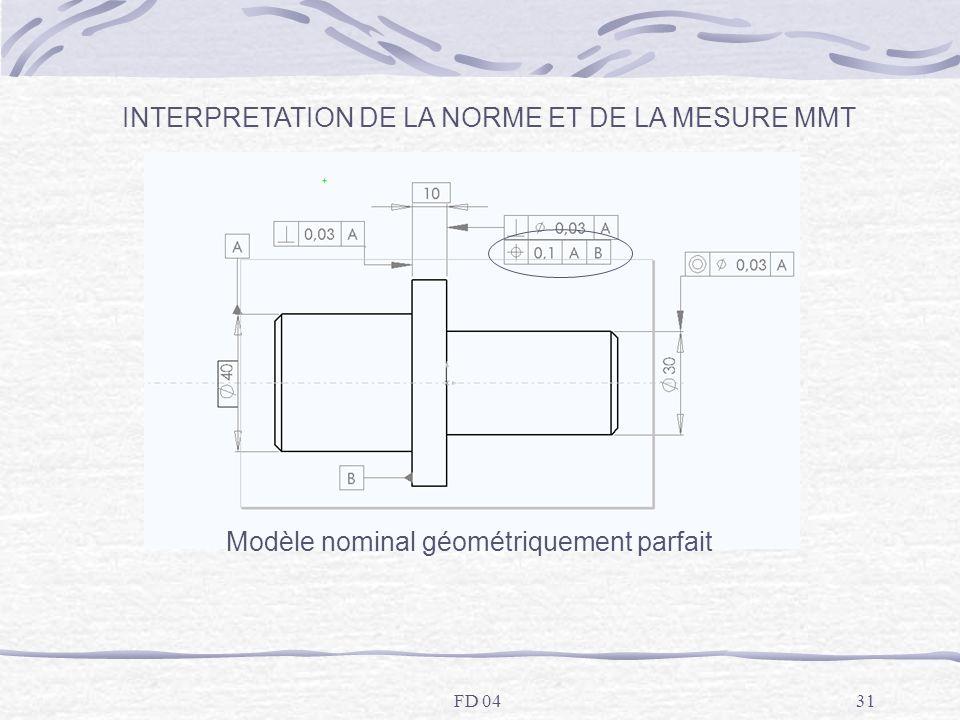 FD 0431 INTERPRETATION DE LA NORME ET DE LA MESURE MMT Modèle nominal géométriquement parfait