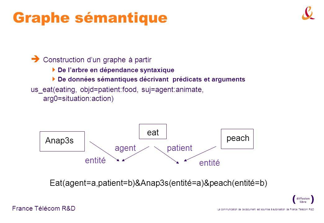 La communication de ce document est soumise à autorisation de France Télécom R&D France Télécom R&D Graphe sémantique Construction dun graphe à partir