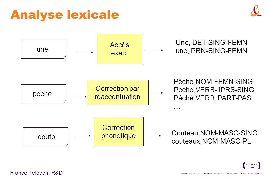 La communication de ce document est soumise à autorisation de France Télécom R&D France Télécom R&D Analyse morphologique Affixation : indéscotchable, lyaktubu Compositionnelle : SchneeBrettGefahr éclatement ellemange Elle, PRN-SUJ-3PRS-FEMN Elle, PRN-OBJI-3PRS-FEMN Mange, VERB-3PRS Mangé, VERB-PART-PASS