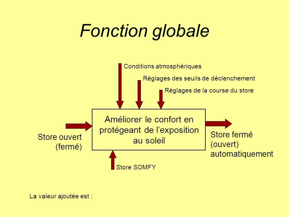 Fonction globale Store ouvert (fermé) Store fermé (ouvert) automatiquement Améliorer le confort en protégeant de lexposition au soleil Réglages des se