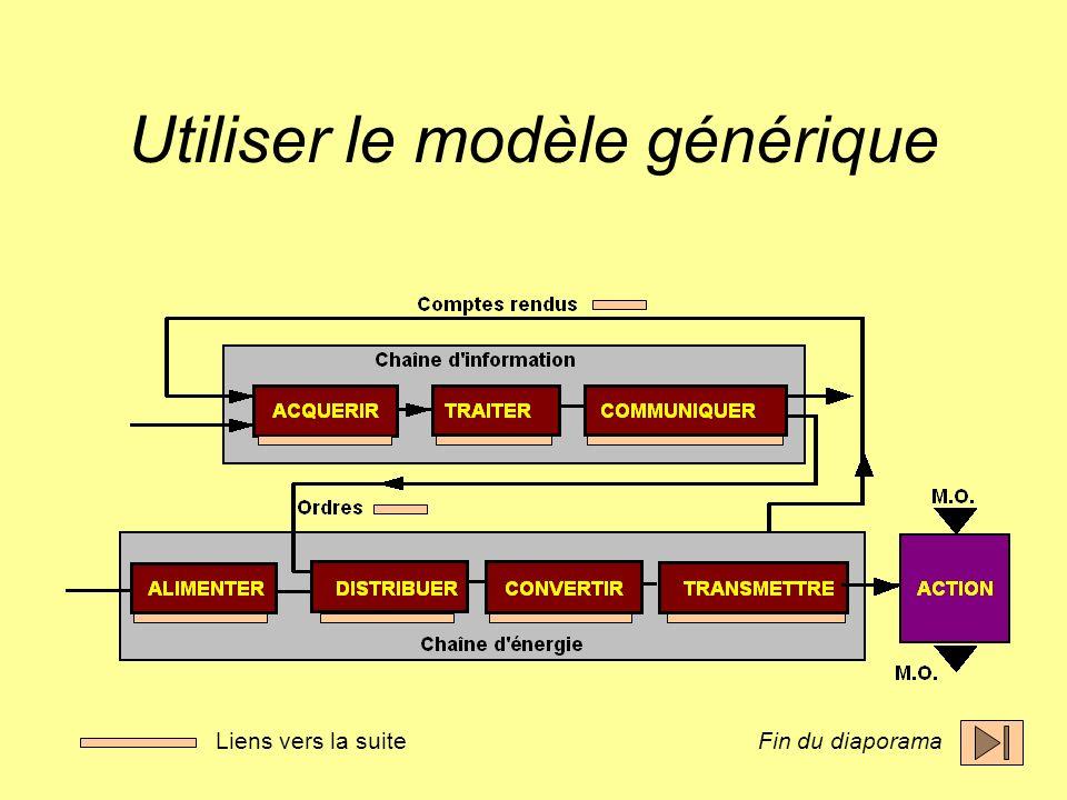 Utiliser le modèle générique Fin du diaporamaLiens vers la suite