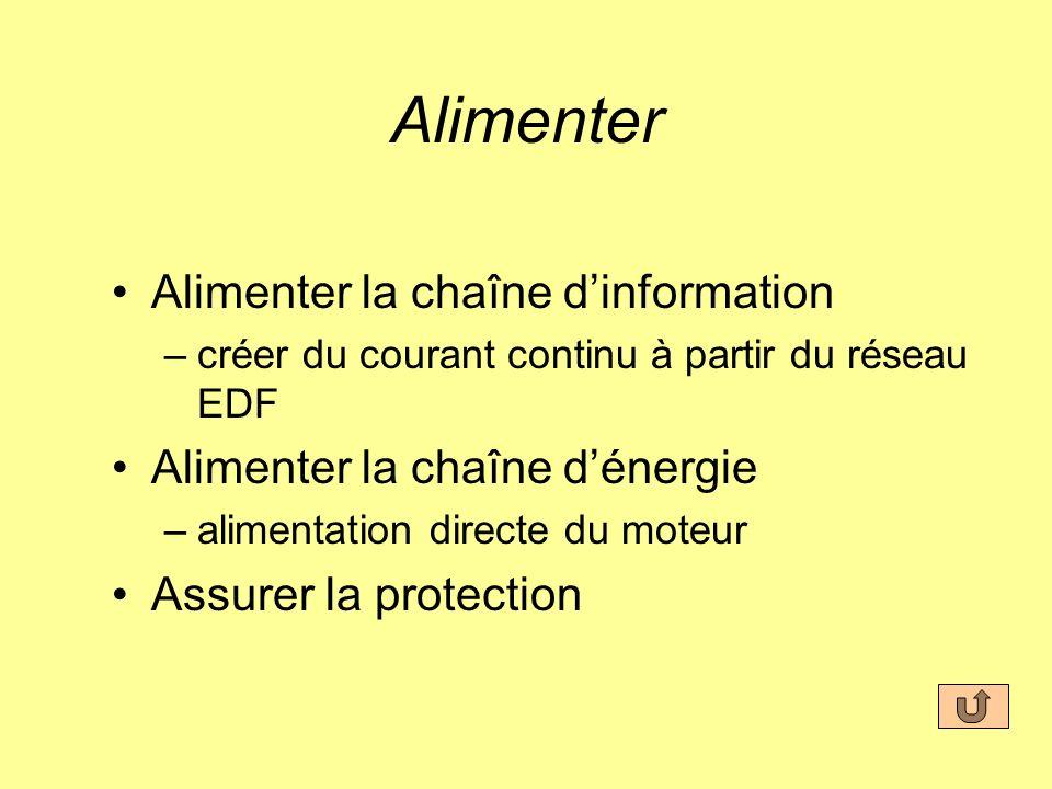 Alimenter Alimenter la chaîne dinformation –créer du courant continu à partir du réseau EDF Alimenter la chaîne dénergie –alimentation directe du moteur Assurer la protection