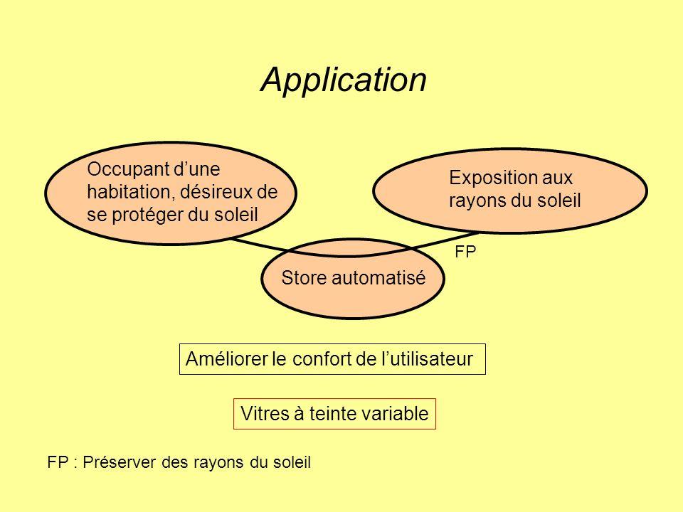 Application Occupant dune habitation, désireux de se protéger du soleil Exposition aux rayons du soleil Store automatisé Améliorer le confort de lutilisateur Vitres à teinte variable FP FP : Préserver des rayons du soleil